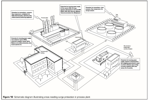 Figure 1: Schematic diagram illustrating areas needing surge protection in process plant